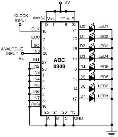 ADC0808 – Simple Analoque to Digital Converter